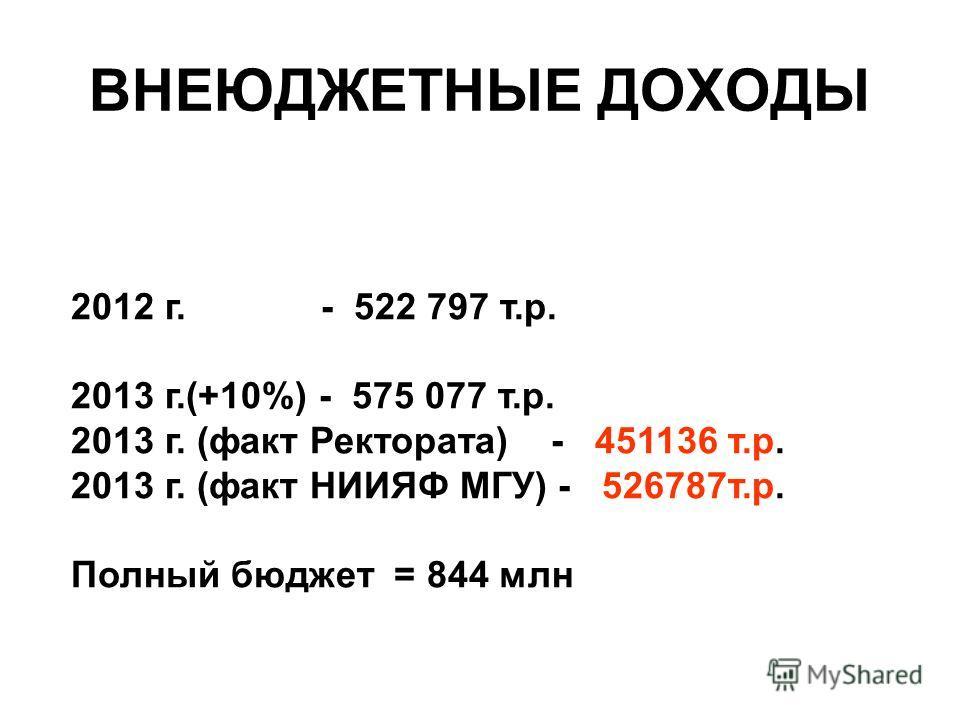 ВНЕЮДЖЕТНЫЕ ДОХОДЫ 2012 г. - 522 797 т.р. 2013 г.(+10%) - 575 077 т.р. 2013 г. (факт Ректората) - 451136 т.р. 2013 г. (факт НИИЯФ МГУ) - 526787 т.р. Полный бюджет = 844 млн