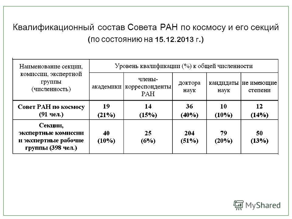 Квалификационный состав Совета РАН по космосу и его секций ( по состоянию на 15.12.2013 г.) (продолжение на следующем слайде)