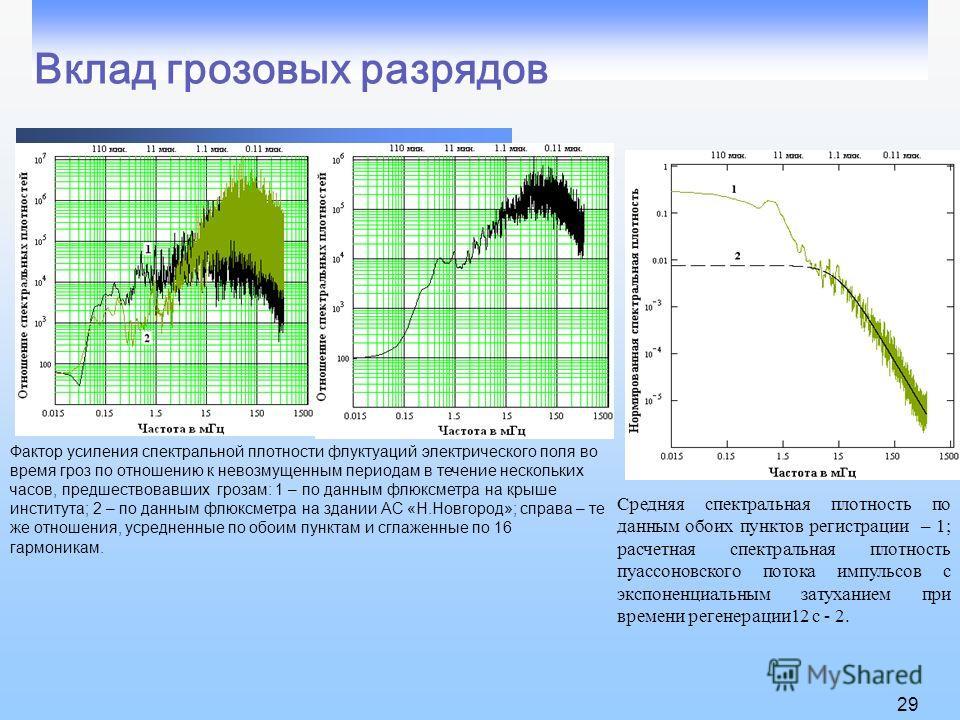 Вклад грозовых разрядов 29 Фактор усиления спектральной плотности флуктуаций электрического поля во время гроз по отношению к невозмущенным периодам в течение нескольких часов, предшествовавших грозам: 1 – по данным флюксметра на крыше института; 2 –