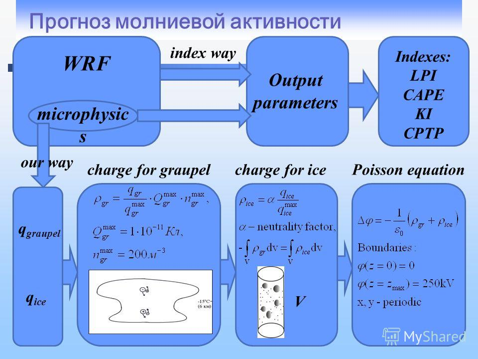 Прогноз молниевой активности q graupel q ice WRF microphysic s Output parameters Indexes: LPI CAPE KI CPTP index way charge for graupel our way charge for ice V Poisson equation