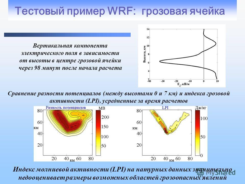 Тестовый пример WRF: грозовая ячейка Вертикальная компонента электрического поля в зависимости от высоты в центре грозовой ячейки через 98 минут после начала расчета Сравнение разности потенциалов (между высотами 0 и 7 км) и индекса грозовой активнос