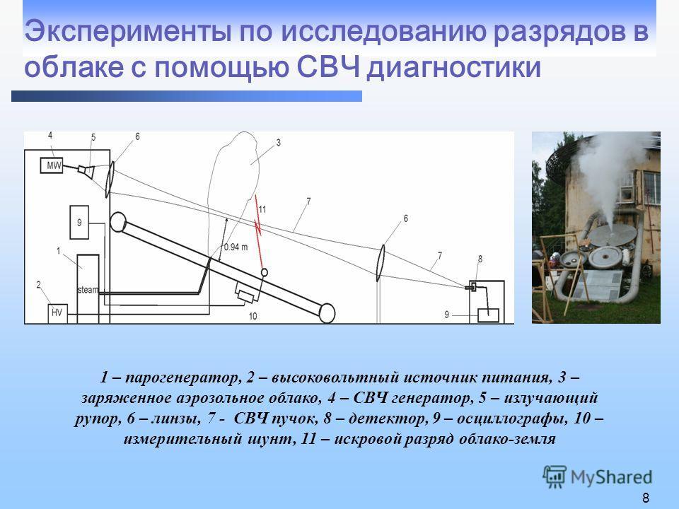 Эксперименты по исследованию разрядов в облаке с помощью СВЧ диагностики 8 1 – парогенератор, 2 – высоковольтный источник питания, 3 – заряженное аэрозольное облако, 4 – СВЧ генератор, 5 – излучающий рупор, 6 – линзы, 7 - СВЧ пучок, 8 – детектор, 9 –