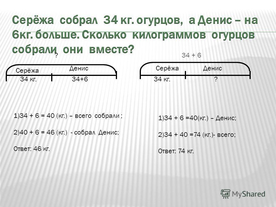 Серёжа Денис 34 кг.34+6 ? Серёжа Денис ? 34 + 6 34 кг. 1)34 + 6 =40(кг.) – Денис; 2)34 + 40 =74 (кг.)- всего; Ответ: 74 кг. 1)34 + 6 = 40 (кг.) – всего собрали ; 2)40 + 6 = 46 (кг.) - собрал Денис; Ответ: 46 кг.