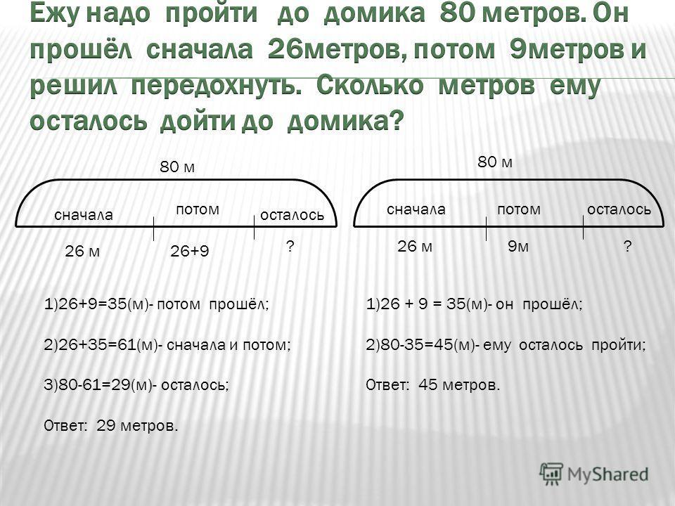 сначалапотомосталось 26 м 9 м ? сначала потом осталось 26 м 1)26+9=35(м)- потом прошёл; 2)26+35=61(м)- сначала и потом; 3)80-61=29(м)- осталось; Ответ: 29 метров. ? 26+9 80 м 1)26 + 9 = 35(м)- он прошёл; 2)80-35=45(м)- ему осталось пройти; Ответ: 45