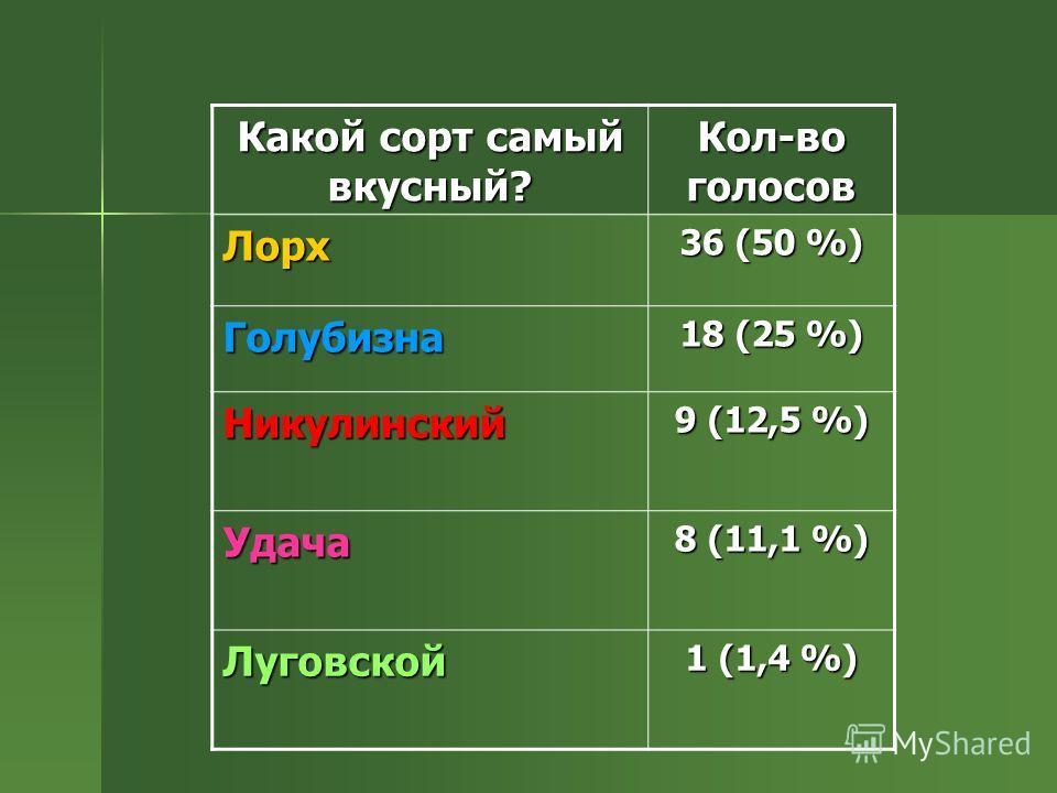 Какой сорт самый вкусный? Кол-во голосов Лорх 36 (50 %) Голубизна 18 (25 %) Никулинский 9 (12,5 %) Удача 8 (11,1 %) Луговской 1 (1,4 %)