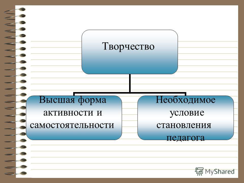 Творчество Высшая форма активности и самостоятельности Необходимое условие становления педагога