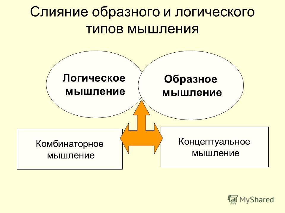 Слияние образного и логического типов мышления Логическое мышление Образное мышление Комбинаторное мышление Концептуальное мышление