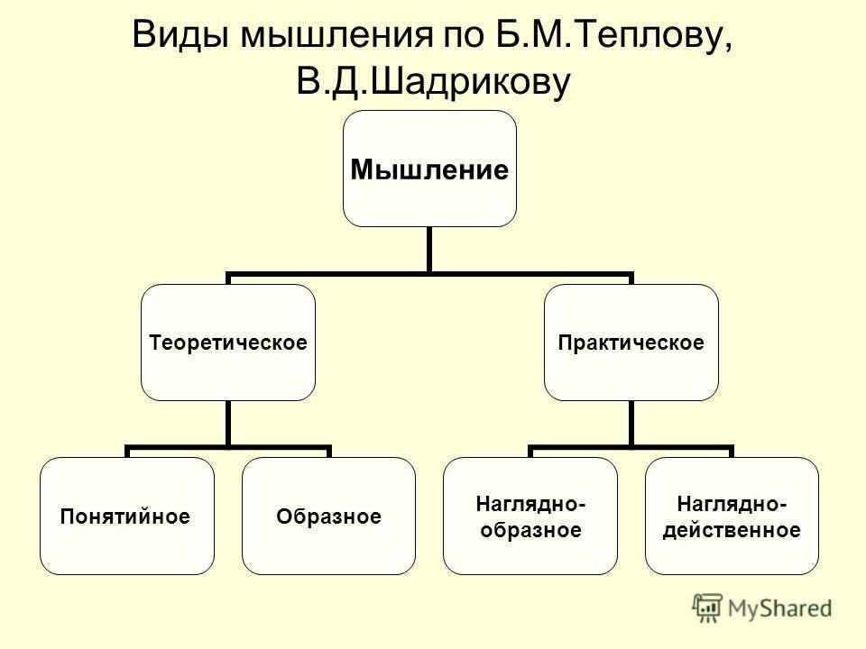 Виды мышления по Б.М.Теплову, В.Д.Шадрикову Мышление Теоретическое Понятийное Образное Практическое Наглядно- образное Наглядно- действенное