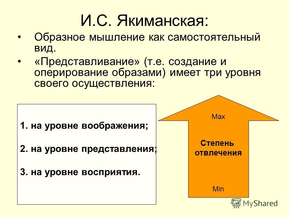 И.С. Якиманская: Образное мышление как самостоятельный вид. «Представливание» (т.е. создание и оперирование образами) имеет три уровня своего осуществления: 1. на уровне воображения; 2. на уровне представления; 3. на уровне восприятия. Max Степень от