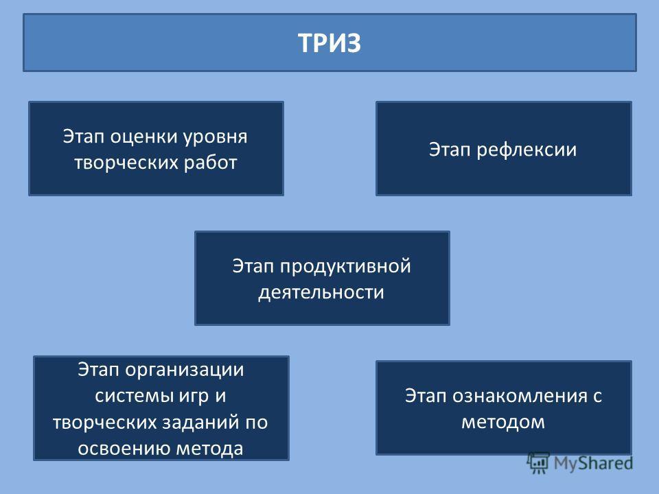 ТРИЗ Этап ознакомления с методом Этап организации системы игр и творческих заданий по освоению метода Этап продуктивной деятельности Этап рефлексии Этап оценки уровня творческих работ