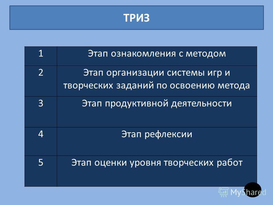 ТРИЗ 1Этап ознакомления с методом 2Этап организации системы игр и творческих заданий по освоению метода 3Этап продуктивной деятельности 4Этап рефлексии 5Этап оценки уровня творческих работ