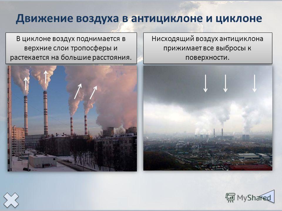 Движение воздуха в антициклоне и циклоне Нисходящий воздух антициклона прижимает все выбросы к поверхности. В циклоне воздух поднимается в верхние слои тропосферы и растекается на большие расстояния.