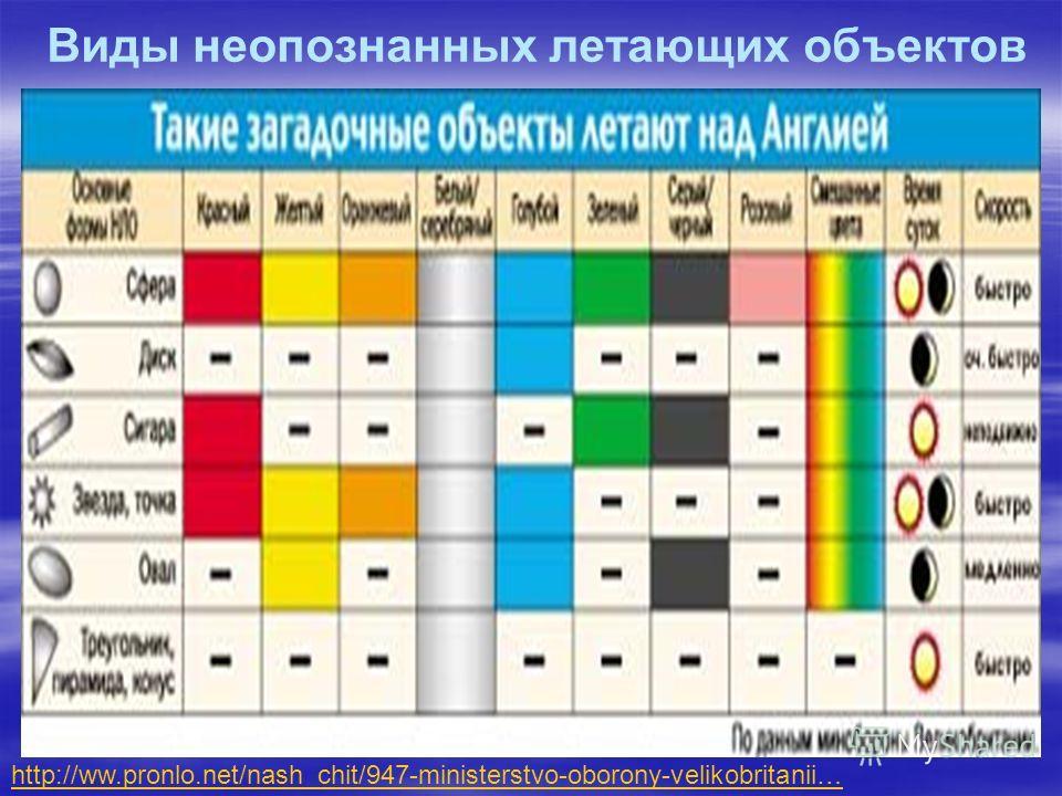 Виды неопознанных летающих объектов http://ww.pronlo.net/nash_chit/947-ministerstvo-oborony-velikobritanii…