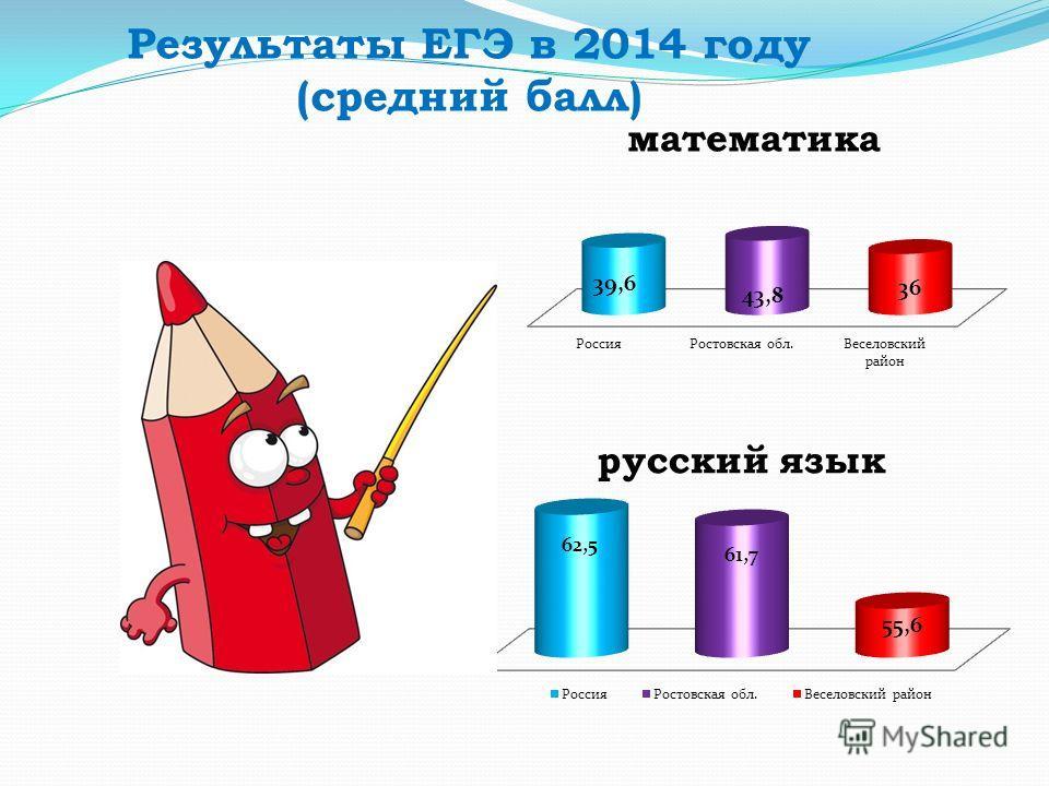 Результаты ЕГЭ в 2014 году (средний балл)