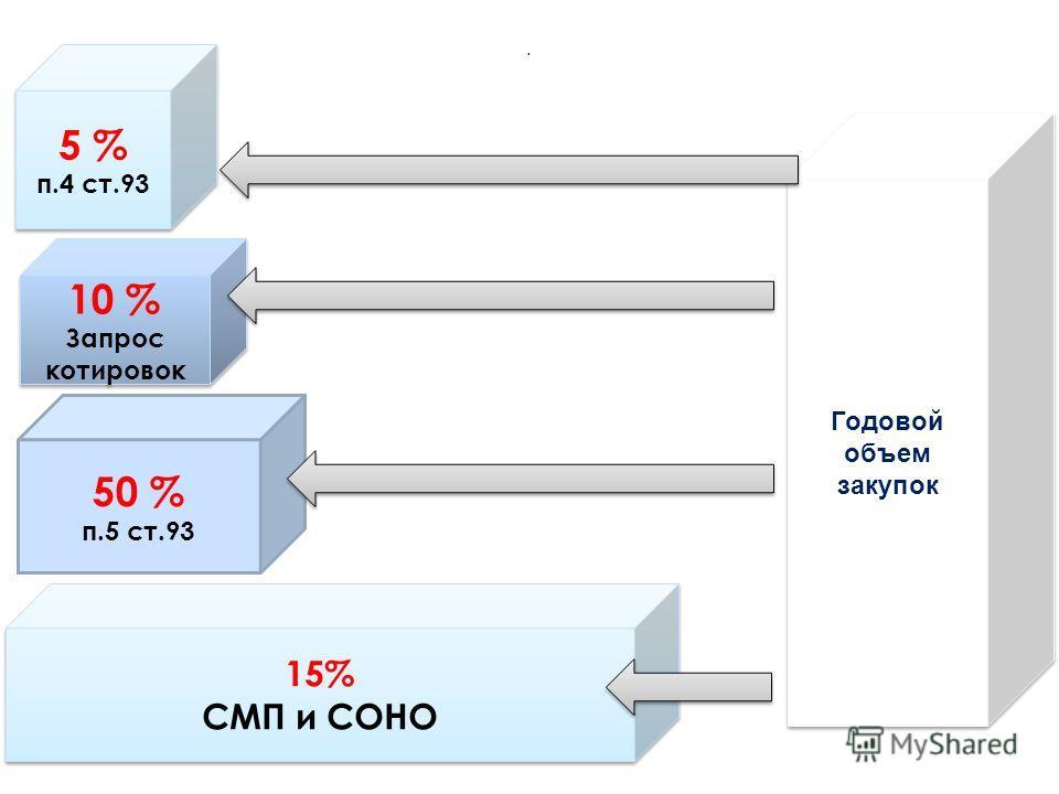 . Годовой объем закупок 5 % п.4 ст.93 5 % п.4 ст.93 10 % Запрос котировок 10 % Запрос котировок 50 % п.5 ст.93 15% СМП и СОНО 15% СМП и СОНО