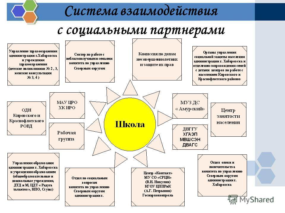 Система взаимодействия с социальными партнерами