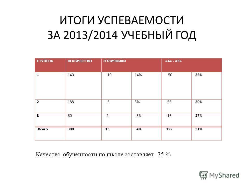 ИТОГИ УСПЕВАЕМОСТИ ЗА 2013/2014 УЧЕБНЫЙ ГОД СТУПЕНЬКОЛИЧЕСТВООТЛИЧНИКИ «4» - «5» 1140 10 14% 50 36% 2188 3 3% 56 30% 360 2 3% 16 27% Всего 388 15 4% 122 31% Качество обученности по школе составляет 35 %.
