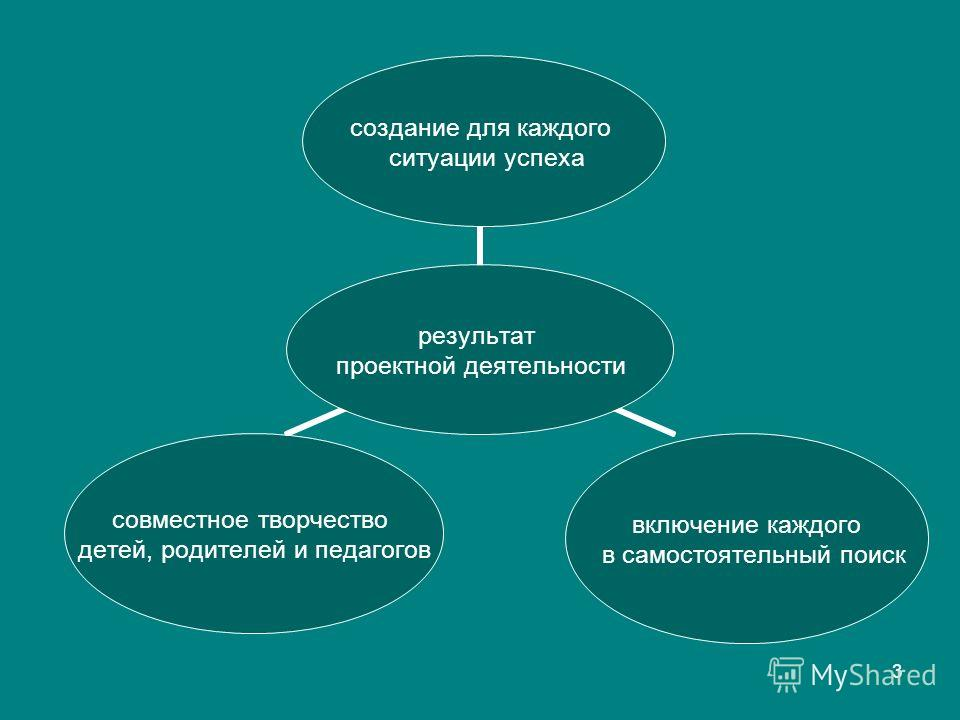 3 результат проектной деятельности создание для каждого ситуации успеха включение каждого в самостоятельный поиск совместное творчество детей, родителей и педагогов