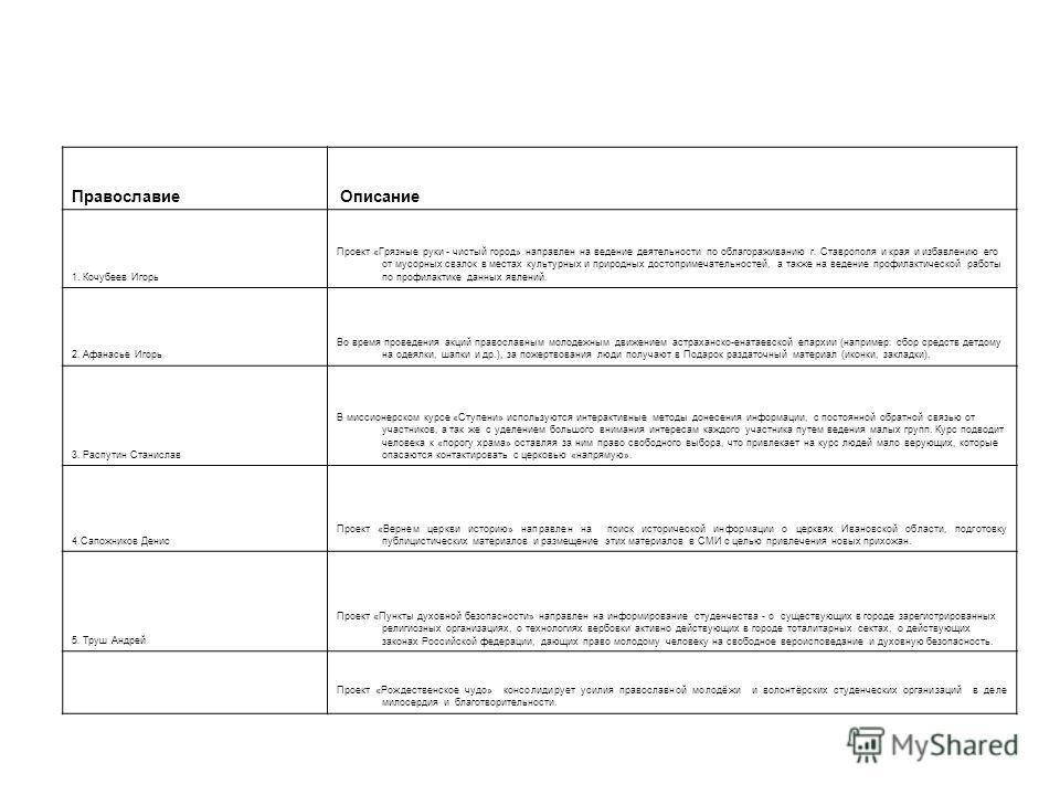 Технология добра Описание 1. Пилипчук Олеся В рамках проекта «Доверяй, но проверяй!» планируется создание сети по распространению в местах молодежного отдыха (бары, дискотеки, клубы) экспресс тестов по определению наличия ВИЧ-инфекции, организация до