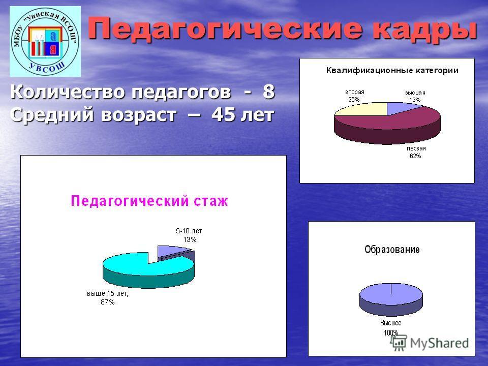 Педагогические кадры Количество педагогов - 8 Средний возраст – 45 лет