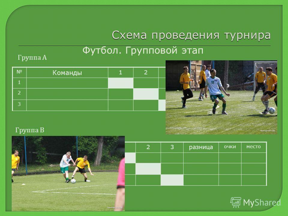 Команды 123 разница очкиместо 1 2 3 Команды 123 разница очкиместо 1 2 3 Футбол. Групповой этап Группа А Группа В