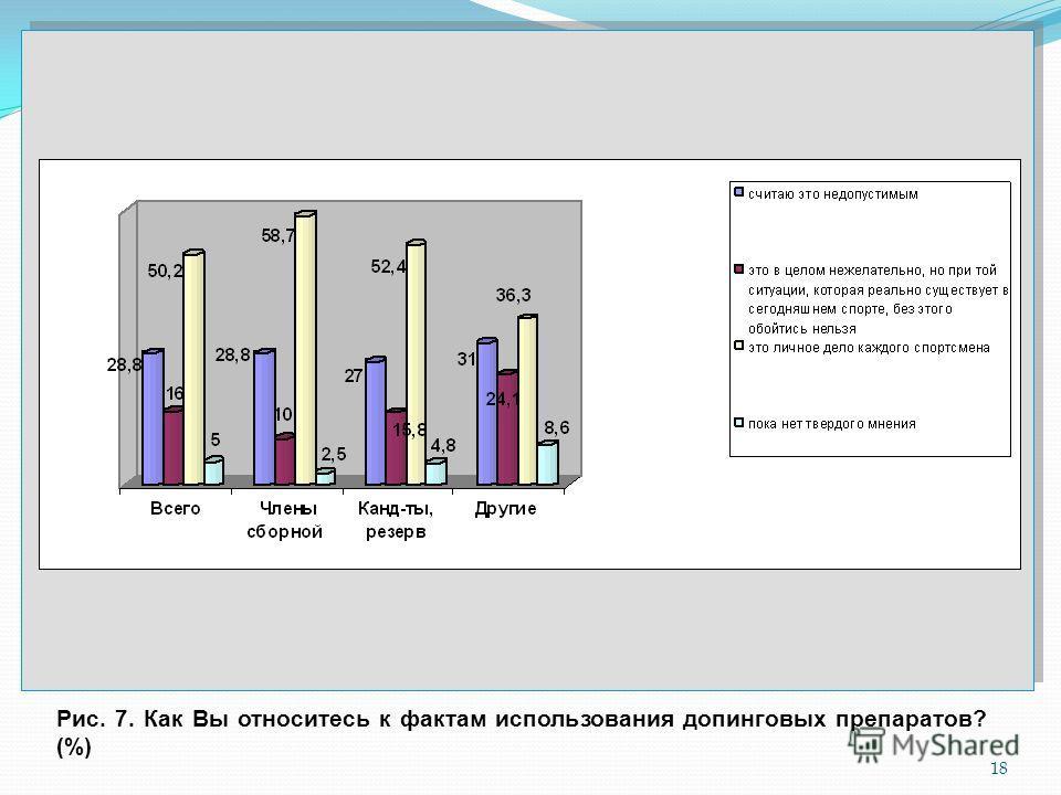 18 Рис. 7. Как Вы относитесь к фактам использования допинговых препаратов? (%)