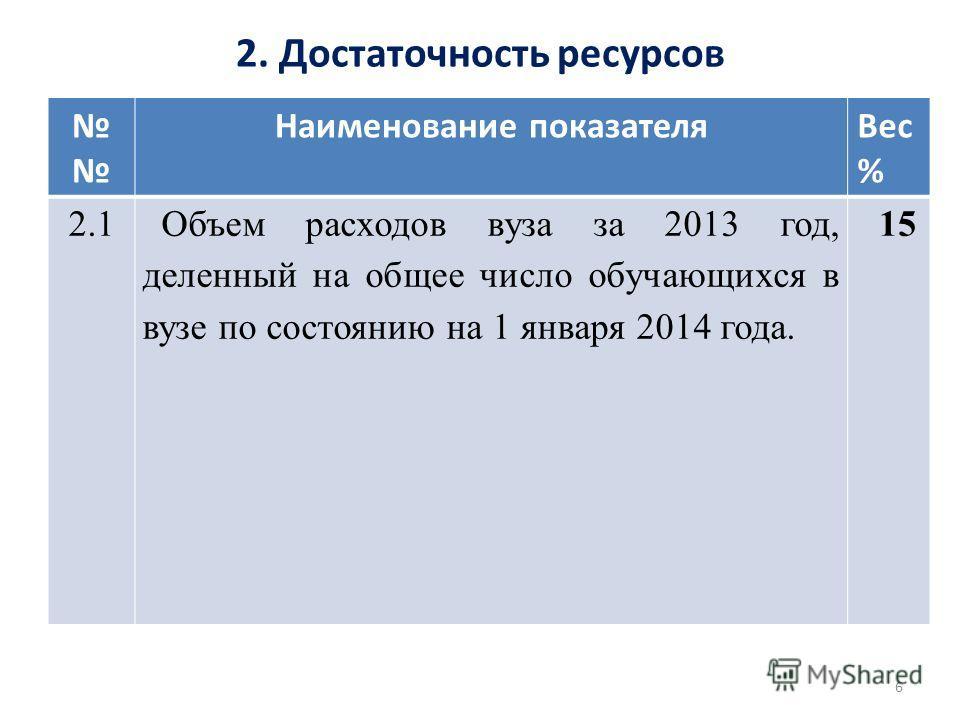 2. Достаточность ресурсов Наименование показателя Вес % 2.1Объем расходов вуза за 2013 год, деленный на общее число обучающихся в вузе по состоянию на 1 января 2014 года. 15 6