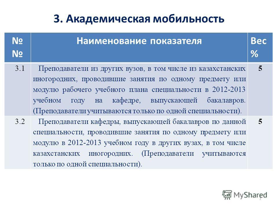 3. Академическая мобильность Наименование показателя Вес % 3.1 Преподаватели из других вузов, в том числе из казахстанских иногородних, проводившие занятия по одному предмету или модулю рабочего учебного плана специальности в 2012-2013 учебном году н