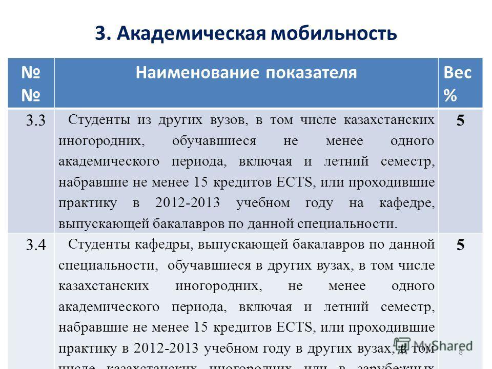 3. Академическая мобильность Наименование показателя Вес % 3.3 Студенты из других вузов, в том числе казахстанских иногородних, обучавшиеся не менее одного академического периода, включая и летний семестр, набравшие не менее 15 кредитов ECTS, или про