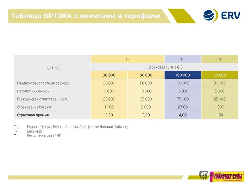 Таблица OPTIMA с лимитами и тарифами 11