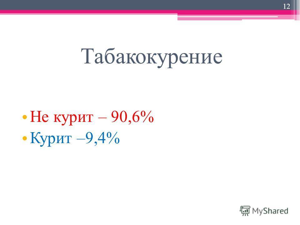 Табакокурение Не курит – 90,6% Курит –9,4% 12