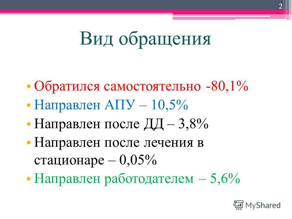 Вид обращения Обратился самостоятельно -80,1% Направлен АПУ – 10,5% Направлен после ДД – 3,8% Направлен после лечения в стационаре – 0,05% Направлен работодателем – 5,6% 2