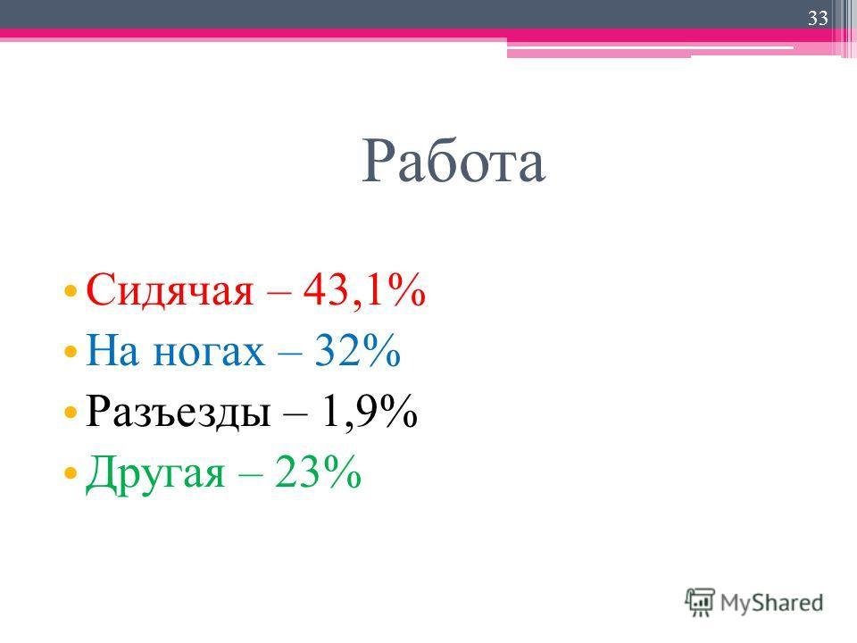 Работа Сидячая – 43,1% На ногах – 32% Разъезды – 1,9% Другая – 23% 33