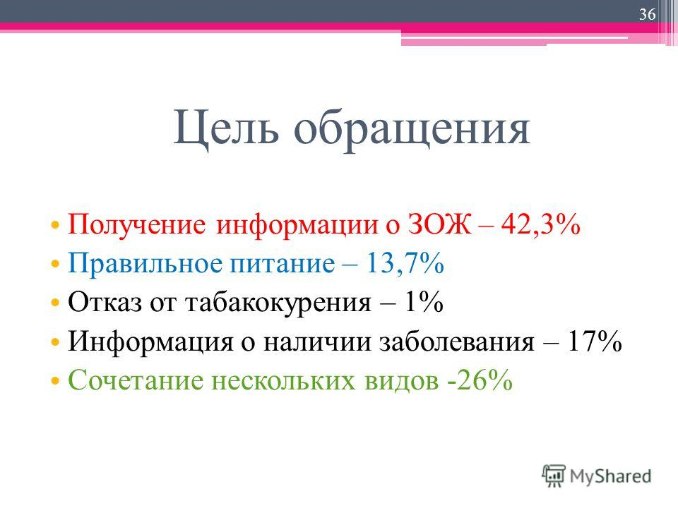 Цель обращения Получение информации о ЗОЖ – 42,3% Правильное питание – 13,7% Отказ от табакокурения – 1% Информация о наличии заболевания – 17% Сочетание нескольких видов -26% 36