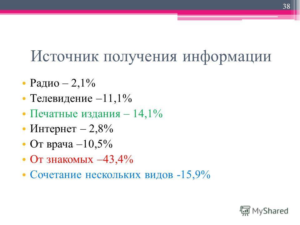 Источник получения информации Радио – 2,1% Телевидение –11,1% Печатные издания – 14,1% Интернет – 2,8% От врача –10,5% От знакомых –43,4% Сочетание нескольких видов -15,9% 38