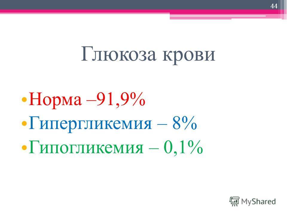 Глюкоза крови Норма –91,9% Гипергликемия – 8% Гипогликемия – 0,1% 44