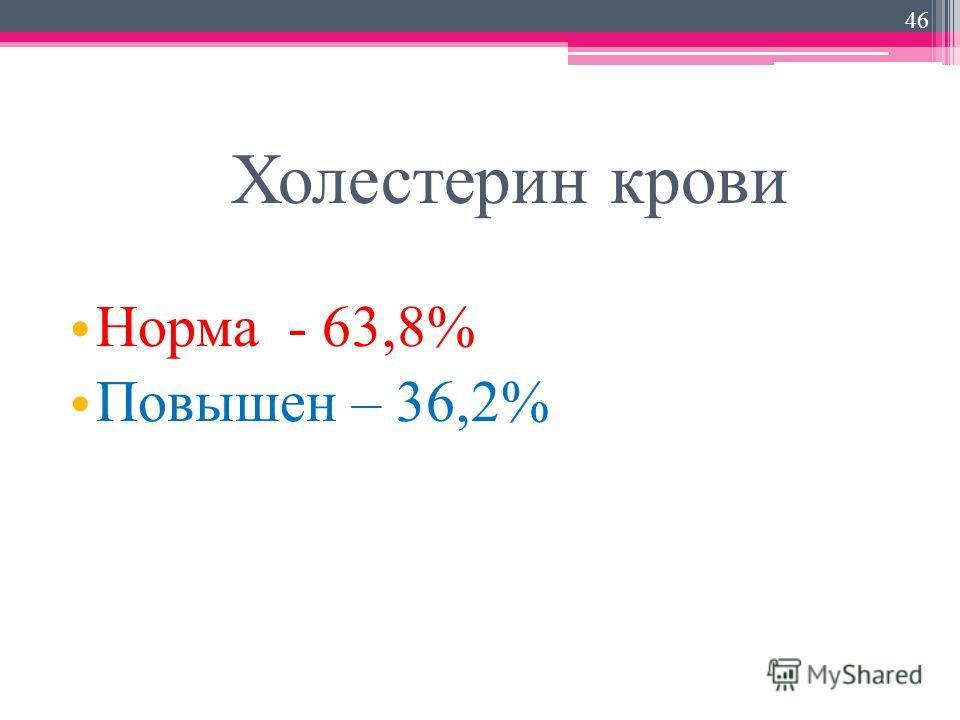 Холестерин крови Норма - 63,8% Повышен – 36,2% 46