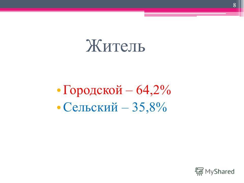 Житель Городской – 64,2% Сельский – 35,8% 8