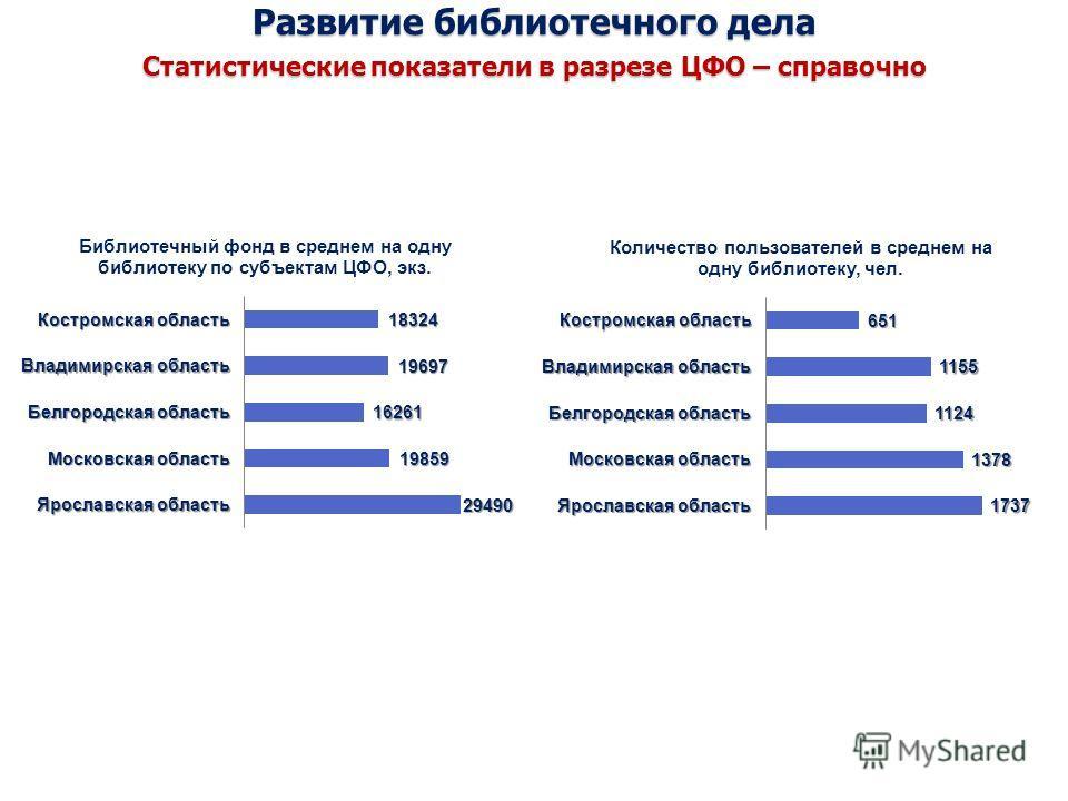 Развитие библиотечного дела Статистические показатели в разрезе ЦФО – справочно