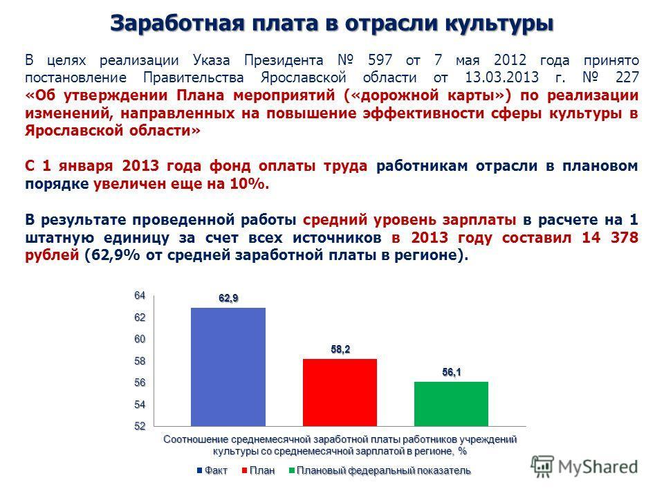 Заработная плата в отрасли культуры В результате проведенной работы средний уровень зарплаты в расчете на 1 штатную единицу за счет всех источников в 2013 году составил 14 378 рублей (62,9% от средней заработной платы в регионе). В целях реализации У