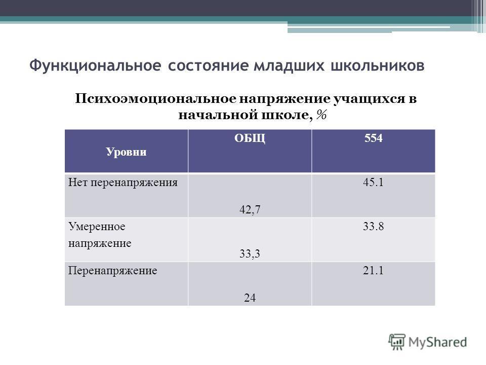 Функциональное состояние младших школьников Психоэмоциональное напряжение учащихся в начальной школе, % Уровни ОБЩ554 Нет перенапряжения 42,7 45.1 Умеренное напряжение 33,3 33.8 Перенапряжение 24 21.1
