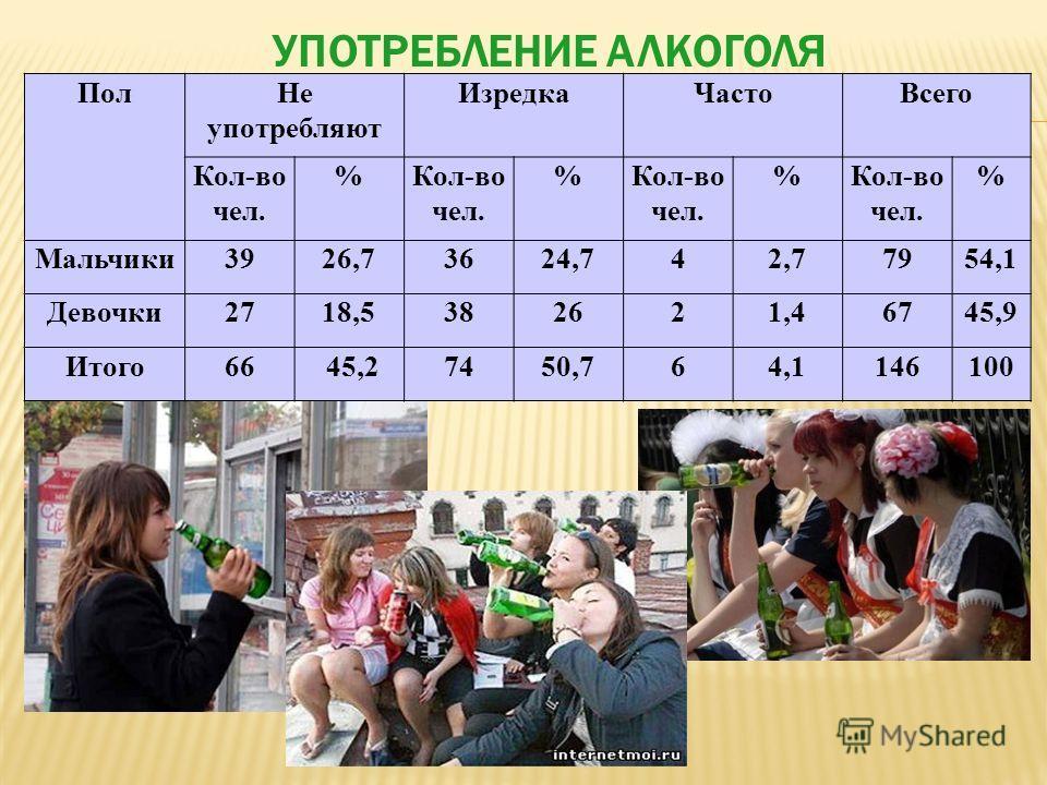 Пол Не употребляют Изредка ЧастоВсего Кол-во чел. % % % % Мальчики 3926,73624,742,77954,1 Девочки 2718,5382621,46745,9 Итого 66 45,27450,764,1146100