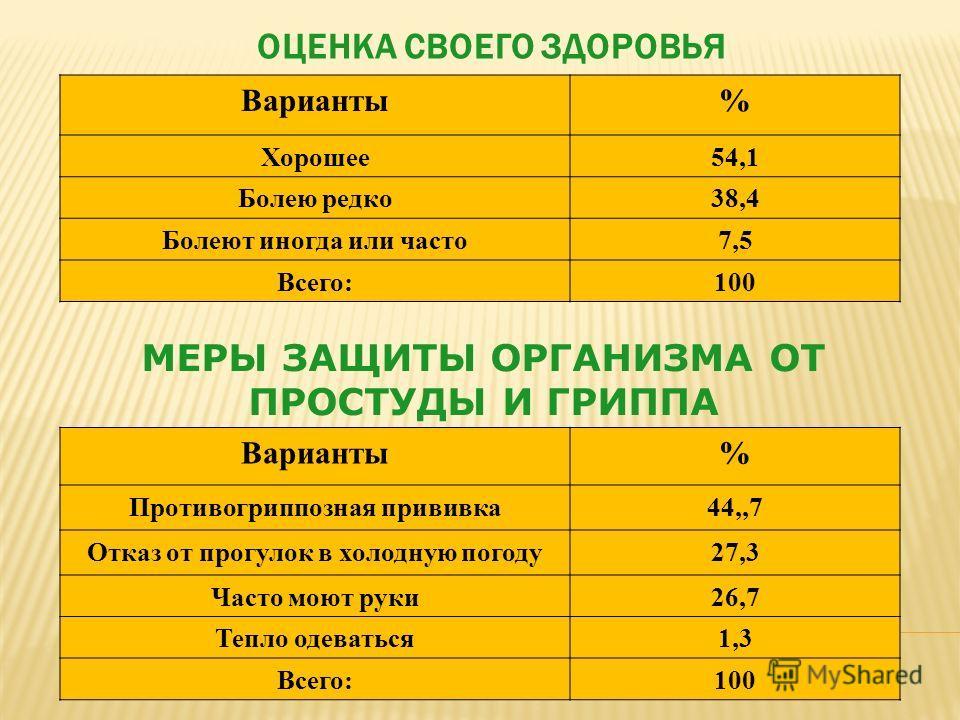 ОЦЕНКА СВОЕГО ЗДОРОВЬЯ МЕРЫ ЗАЩИТЫ ОРГАНИЗМА ОТ ПРОСТУДЫ И ГРИППА Варианты% Хорошее 54,1 Болею редко 38,4 Болеют иногда или часто 7,5 Всего:100 Варианты% Противогриппозная прививка 44,,7 Отказ от прогулок в холодную погоду 27,3 Часто моют руки 26,7 Т