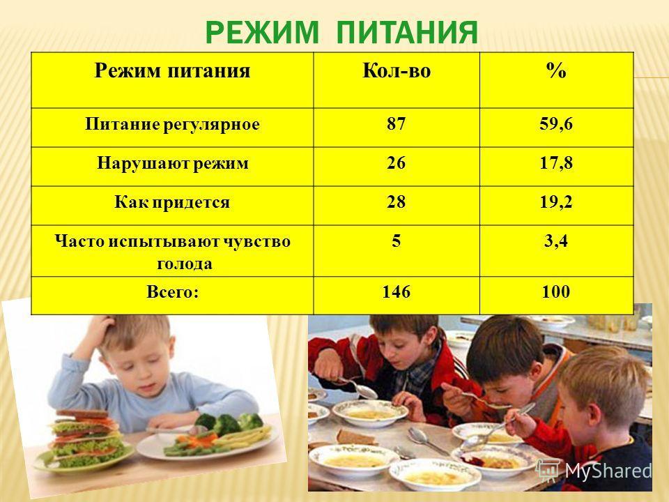 Режим питания Кол-во% Питание регулярное 8759,6 Нарушают режим 2617,8 Как придется 2819,2 Часто испытывают чувство голода 53,4 Всего:146100