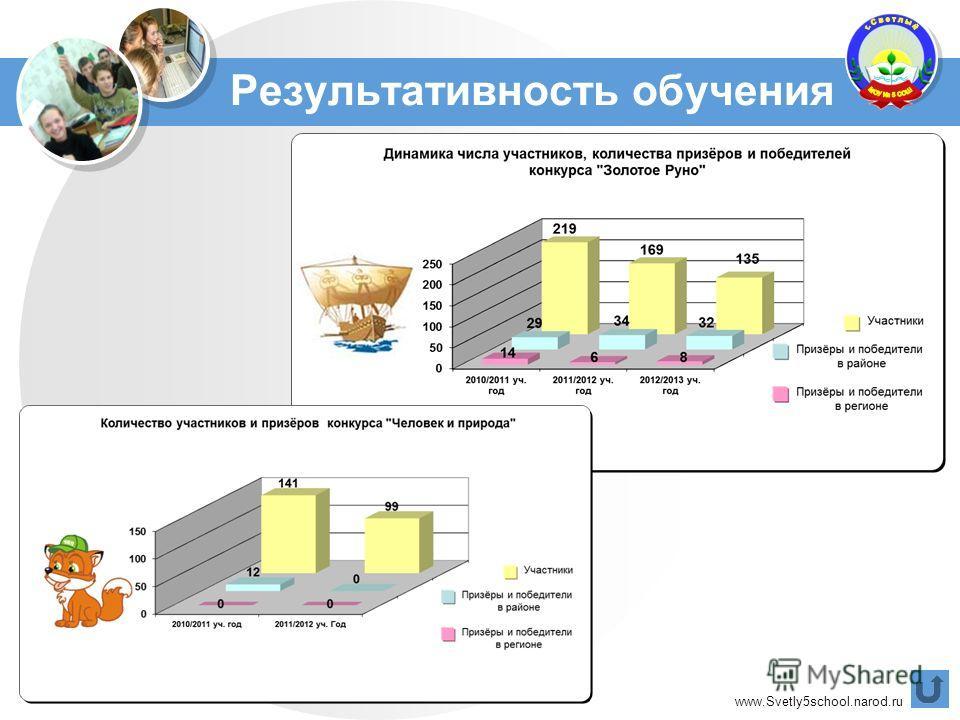 www.Svetly5school.narod.ru Результативность обучения