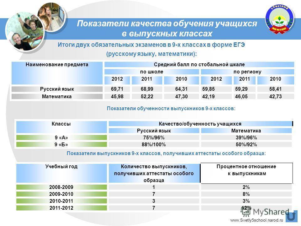 www.Svetly5school.narod.ru Итоги двух обязательных экзаменов в 9-х классах в форме ЕГЭ (русскому языку, математики): Наименование предмета Средний балл по стобальной шкале по школепо региону 201220112010201220112010 Русский язык 69,7168,9964,3159,855