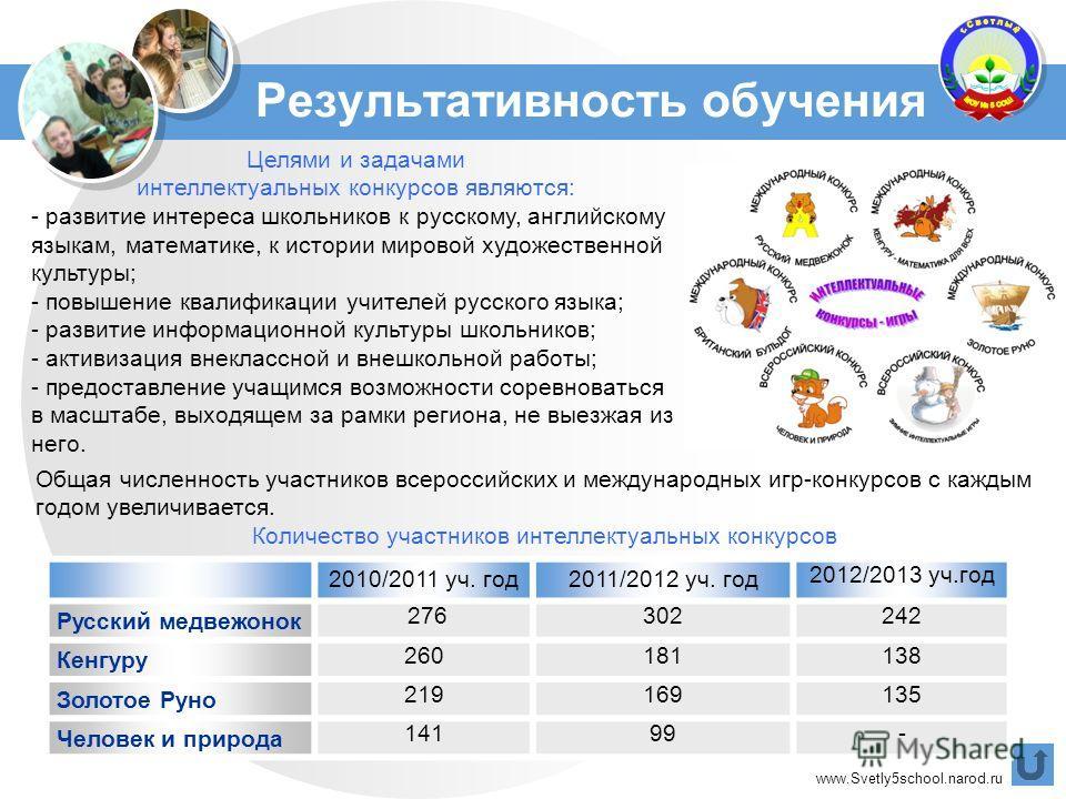 www.Svetly5school.narod.ru Результативность обучения Целями и задачами интеллектуальных конкурсов являются: - развитие интереса школьников к русскому, английскому языкам, математике, к истории мировой художественной культуры; - повышение квалификации