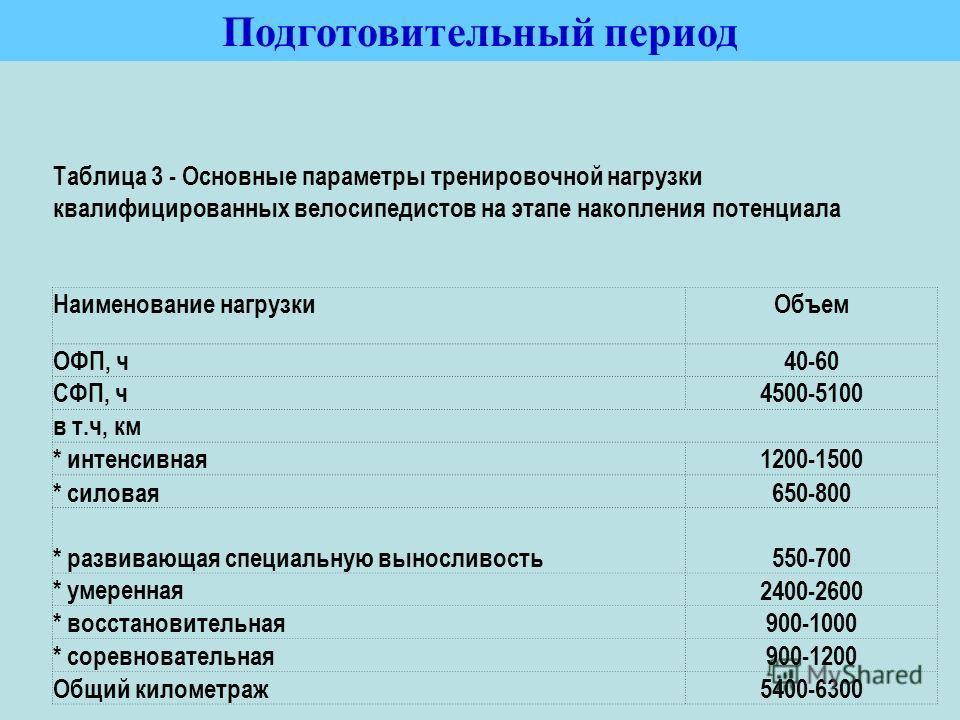 Таблица 3 - Основные параметры тренировочной нагрузки квалифицированных велосипедистов на этапе накопления потенциала Наименование нагрузки Объем ОФП, ч 40-60 СФП, ч 4500-5100 в т.ч, км * интенсивная 1200-1500 * силовая 650-800 * развивающая специаль