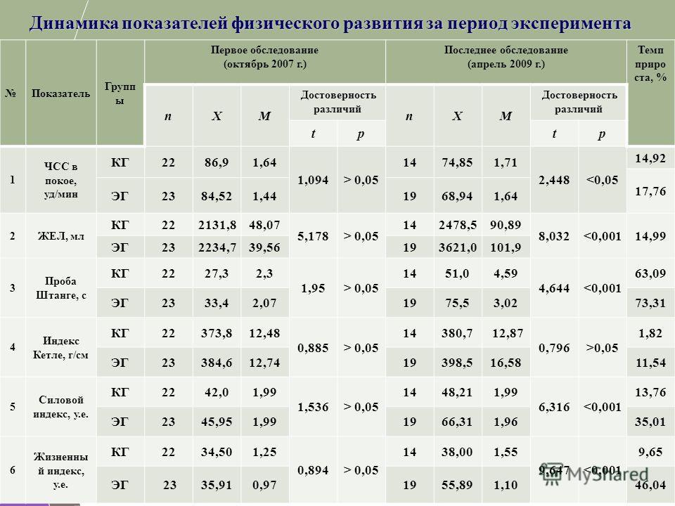Динамика показателей физического развития за период эксперимента Показатель Групп ы Первое обследование (октябрь 2007 г.) Последнее обследование (апрель 2009 г.) Темп приро ста, % nXM Достоверность различий nXM tptp 1 ЧСС в покое, уд/мин КГ2286,91,64