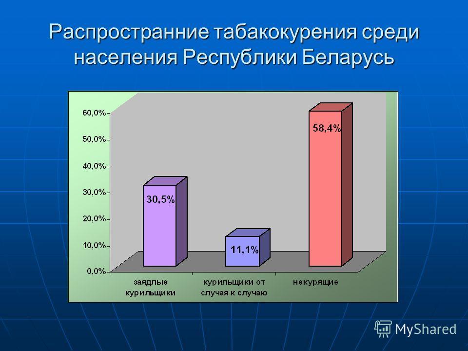 Распространние табакокурения среди населения Республики Беларусь